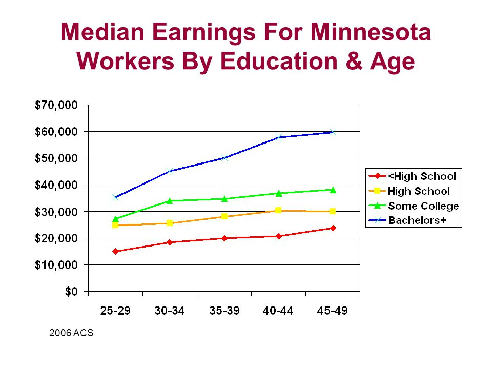 Median Earnings For Minnesota Workers By Education & Age 2006 ACS