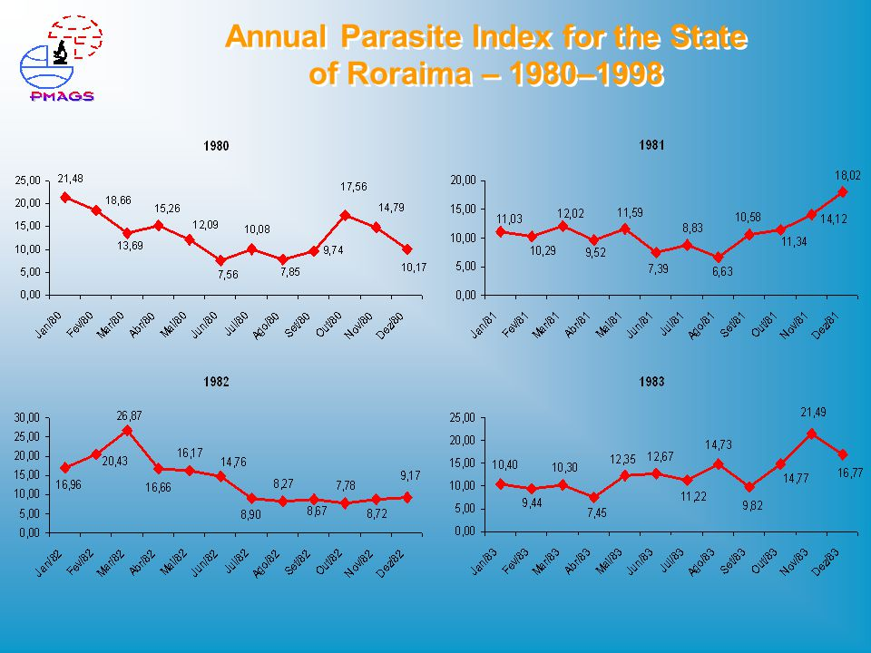 Annual Parasite Index for the State of Roraima – 1980–1998