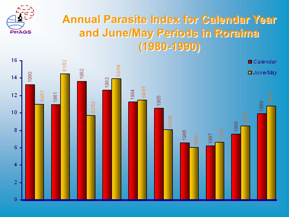 Annual Parasite Index for Calendar Year and June/May Periods in Roraima (1980-1990)
