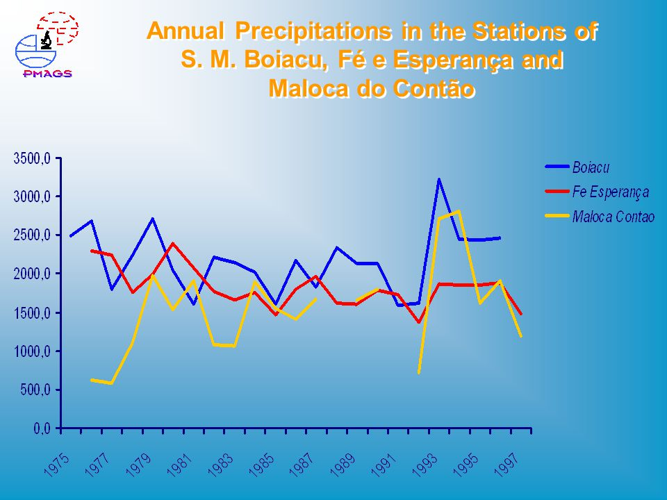 Annual Precipitations in the Stations of S. M. Boiacu, Fé e Esperança and Maloca do Contão