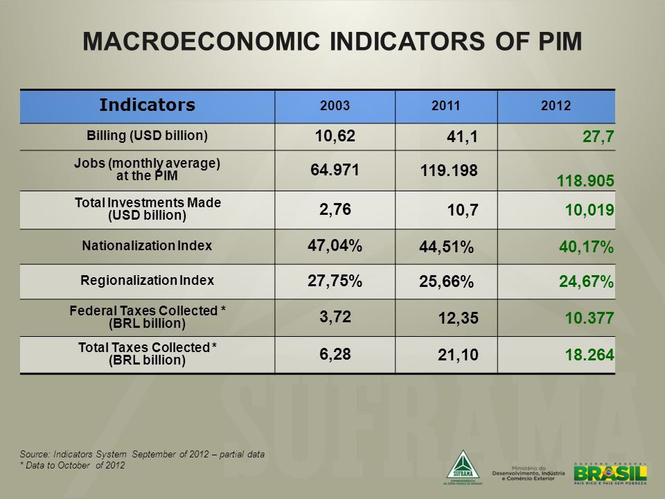 Indicators 200320112012 Billing (USD billion) 10,62 41,127,7 Jobs (monthly average) at the PIM 64.971 119.198 118.905 Total Investments Made (USD billion) 2,76 10,7 10,019 Nationalization Index 47,04% 44,51%40,17% Regionalization Index 27,75% 25,66%24,67% Federal Taxes Collected * (BRL billion) 3,72 12,3510.377 Total Taxes Collected * (BRL billion) 6,28 21,10 18.264 MACROECONOMIC INDICATORS OF PIM Source: Indicators System September of 2012 – partial data * Data to October of 2012