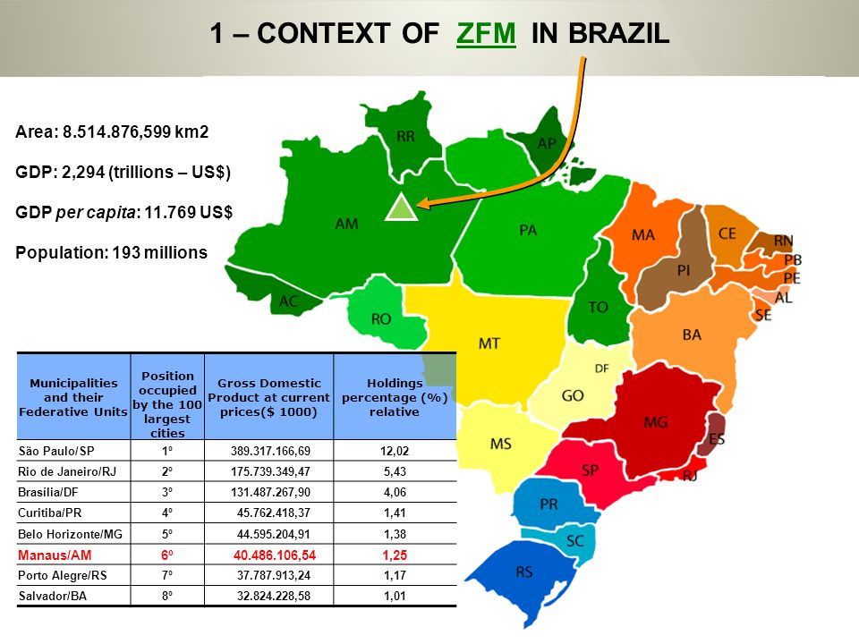 1 – CONTEXT OF ZFM IN BRAZIL Area: 8.514.876,599 km2 GDP: 2,294 (trillions – US$) GDP per capita: 11.769 US$ Population: 193 millions Municipalities and their Federative Units Position occupied by the 100 largest cities Gross Domestic Product at current prices($ 1000) Holdings percentage (%) relative São Paulo/SP1º 389.317.166,6912,02 Rio de Janeiro/RJ2º 175.739.349,475,43 Brasília/DF3º 131.487.267,904,06 Curitiba/PR4º 45.762.418,371,41 Belo Horizonte/MG5º 44.595.204,911,38 Manaus/AM6º 40.486.106,541,25 Porto Alegre/RS7º 37.787.913,241,17 Salvador/BA8º 32.824.228,581,01