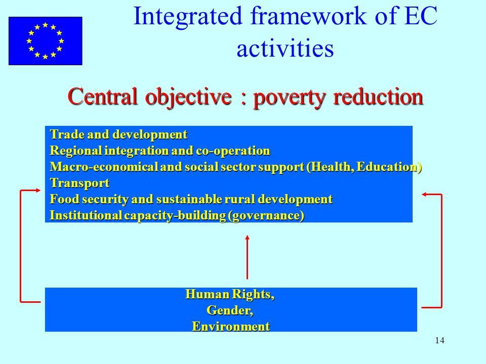 14 Integrated framework of EC activities Central objective : poverty reduction Trade and development Regional integration and co-operation Macro-economical and social sector support (Health, Education) Transport Food security and sustainable rural development Institutional capacity-building (governance) Human Rights, Gender,Environment
