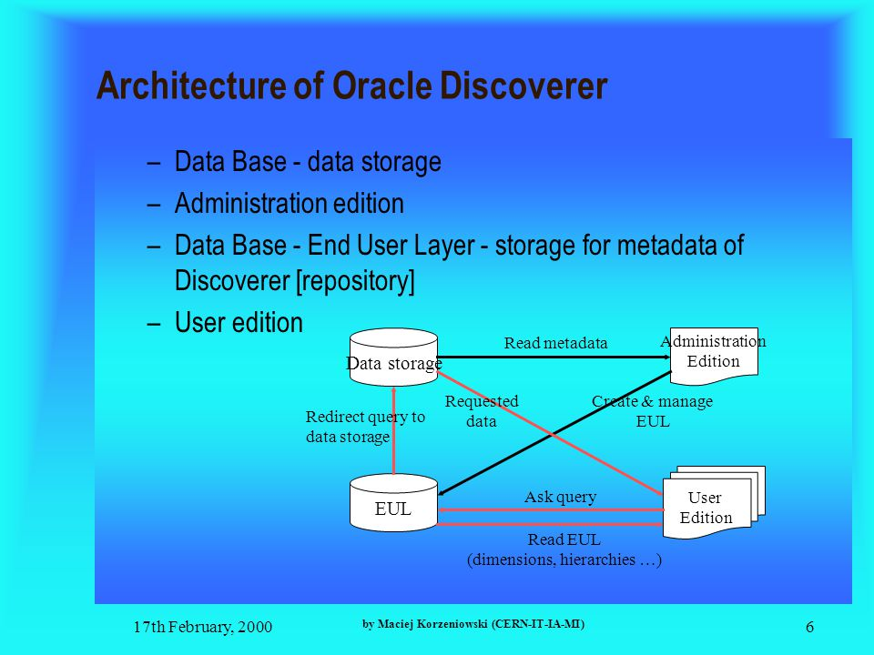 17th February, 2000 by Maciej Korzeniowski (CERN-IT-IA-MI) 6 Architecture of Oracle Discoverer –Data Base - data storage –Administration edition –Data Base - End User Layer - storage for metadata of Discoverer [repository] –User edition Data storage EUL User Edition Administration Edition Read metadata Create & manage EUL Read EUL (dimensions, hierarchies …) Ask query Redirect query to data storage Requested data