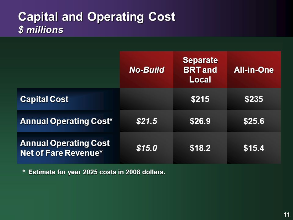 11 Capital and Operating Cost $ millions Separate BRT and Local 11 All-in-One Annual Operating Cost* $25.6 Capital Cost $215 No-Build $235 $26.9 $21.5 Annual Operating Cost Net of Fare Revenue* $15.4 $18.2 $15.0 *Estimate for year 2025 costs in 2008 dollars.