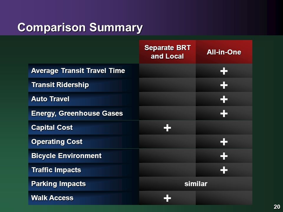 20 Comparison Summary Separate BRT and Local 20 All-in-One Operating Cost + Capital Cost + Energy, Greenhouse Gases + Traffic Impacts + Parking Impacts Bicycle Environment + similar Auto Travel + Transit Ridership + Average Transit Travel Time + Walk Access +