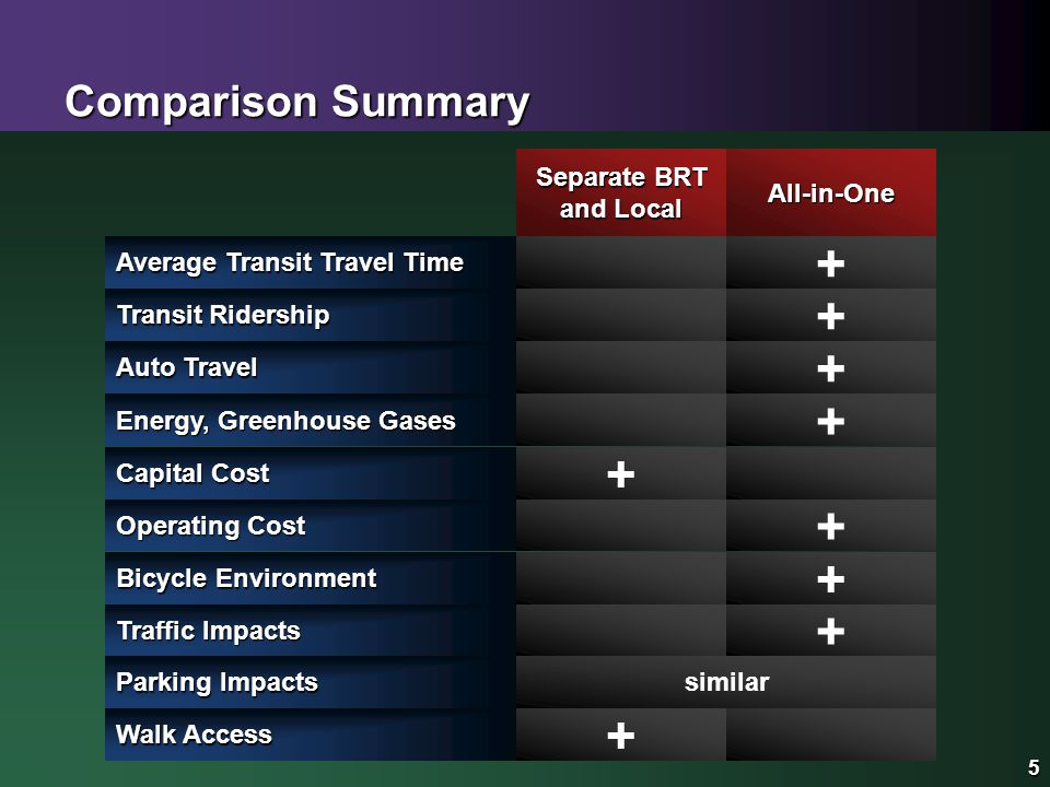 5 Comparison Summary Separate BRT and Local 5 All-in-One Operating Cost + Capital Cost + Energy, Greenhouse Gases + Traffic Impacts + Parking Impacts Bicycle Environment + similar Auto Travel + Transit Ridership + Average Transit Travel Time + Walk Access +
