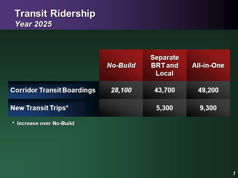 7 Transit Ridership Year 2025 Separate BRT and Local 7 All-in-One New Transit Trips* 9,300 Corridor Transit Boardings 43,700 *Increase over No-Build No-Build 28,10049,200 5,300