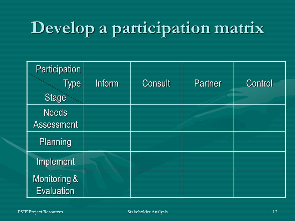 PSIF Project ResourcesStakeholder Analysis12 Develop a participation matrix ParticipationTypeStage InformConsultPartnerControl Needs Assessment Planning Implement Monitoring & Evaluation