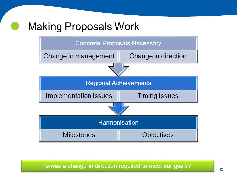 12 Making Proposals Work Is/was a change in direction required to meet our goals