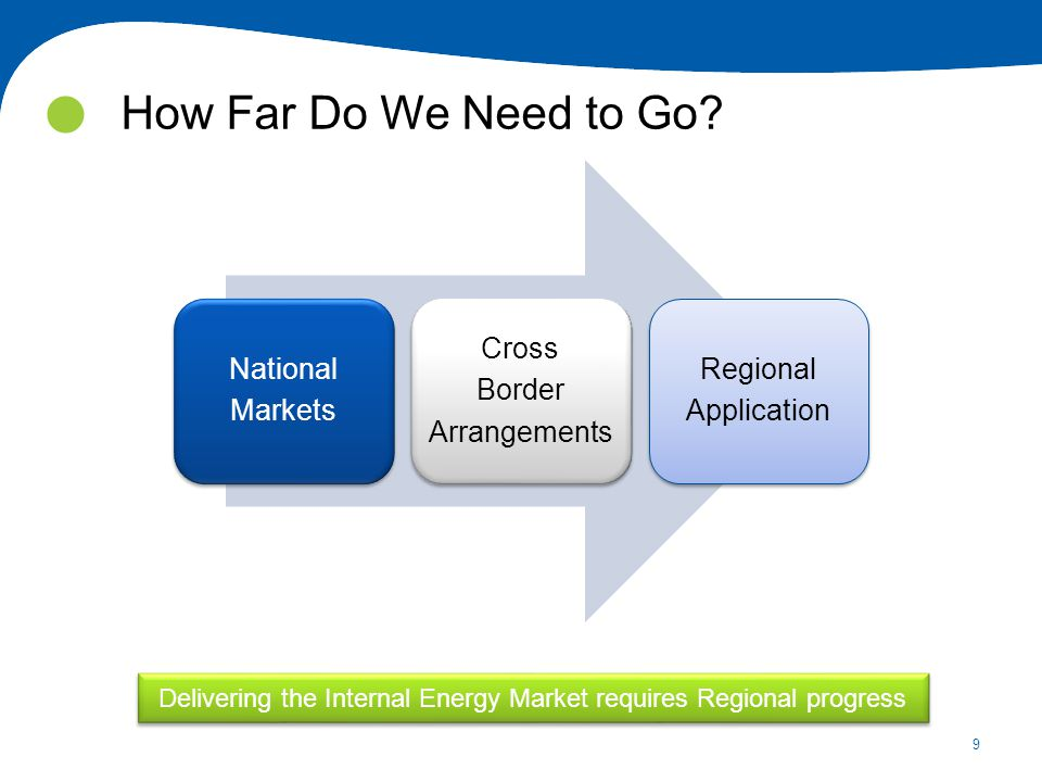 9 How Far Do We Need to Go Delivering the Internal Energy Market requires Regional progress