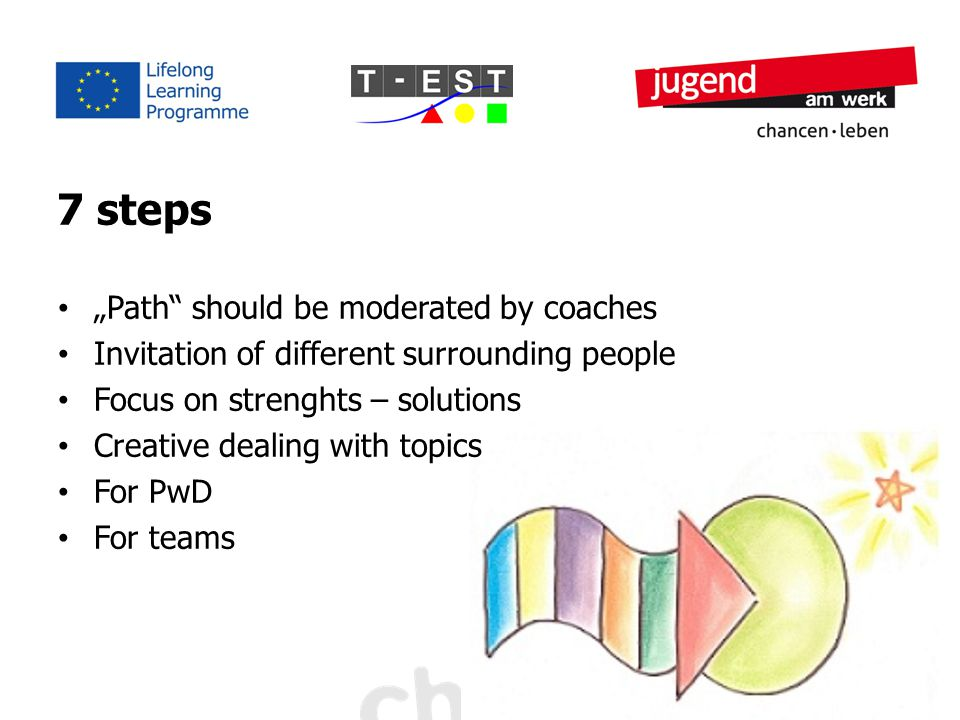 "7 steps ""Path should be moderated by coaches Invitation of different surrounding people Focus on strenghts – solutions Creative dealing with topics For PwD For teams"