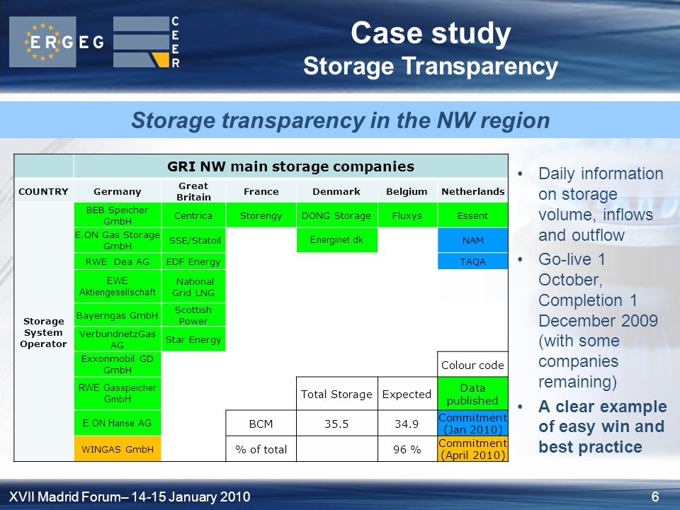 6XVII Madrid Forum– January 2010 Case study Storage Transparency Daily information on storage volume, inflows and outflow Go-live 1 October, Completion 1 December 2009 (with some companies remaining) A clear example of easy win and best practice GRI NW main storage companies COUNTRYGermany Great Britain FranceDenmarkBelgiumNetherlands Storage System Operator BEB Speicher GmbH CentricaStorengyDONG StorageFluxysEssent E.ON Gas Storage GmbH SSE/Statoil Energinet.dk NAM RWE Dea AGEDF EnergyTAQA EWE Aktiengesellschaft National Grid LNG Bayerngas GmbH Scottish Power VerbundnetzGas AG Star Energy Exxonmobil GD GmbH Colour code RWE Gasspeicher GmbH Total StorageExpected Data published E.ON Hanse AG BCM Commitment (Jan 2010) WINGAS GmbH % of total96 % Commitment (April 2010) Storage transparency in the NW region