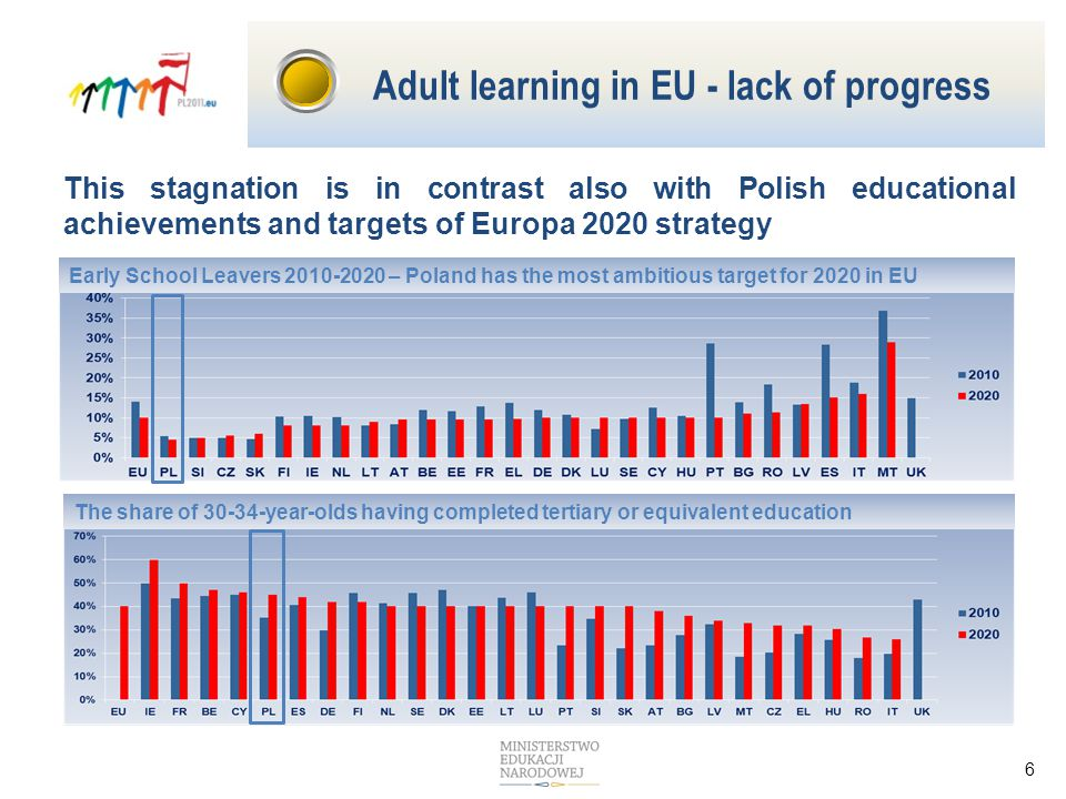 6 Early School Leavers – Poland has the most ambitious target for 2020 in EU The share of year-olds having completed tertiary or equivalent education This stagnation is in contrast also with Polish educational achievements and targets of Europa 2020 strategy Adult learning in EU - lack of progress