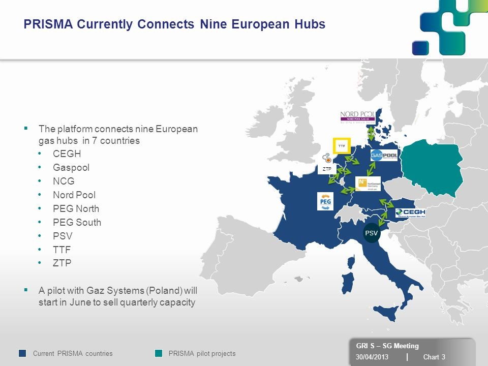 30/04/2013 | Chart 3 GRI S – SG Meeting  The platform connects nine European gas hubs in 7 countries CEGH Gaspool NCG Nord Pool PEG North PEG South PSV TTF ZTP  A pilot with Gaz Systems (Poland) will start in June to sell quarterly capacity PRISMA Currently Connects Nine European Hubs PSV ZTP Current PRISMA countriesPRISMA pilot projects