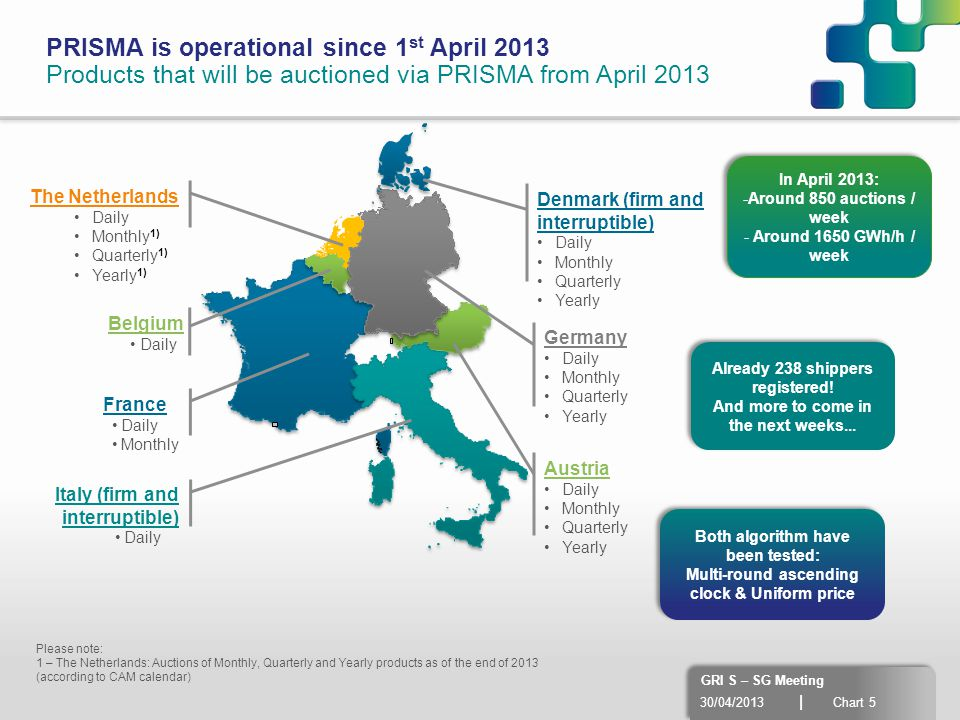 30/04/2013 | Chart 5 GRI S – SG Meeting PRISMA is operational since 1 st April 2013 Products that will be auctioned via PRISMA from April 2013 Please note: 1 – The Netherlands: Auctions of Monthly, Quarterly and Yearly products as of the end of 2013 (according to CAM calendar) Austria Daily Monthly Quarterly Yearly Italy (firm and interruptible) Daily France Daily Monthly Germany Daily Monthly Quarterly Yearly Belgium Daily The Netherlands Daily Monthly 1) Quarterly 1) Yearly 1) Denmark (firm and interruptible) Daily Monthly Quarterly Yearly In April 2013: -Around 850 auctions / week - Around 1650 GWh/h / week In April 2013: -Around 850 auctions / week - Around 1650 GWh/h / week Already 238 shippers registered.