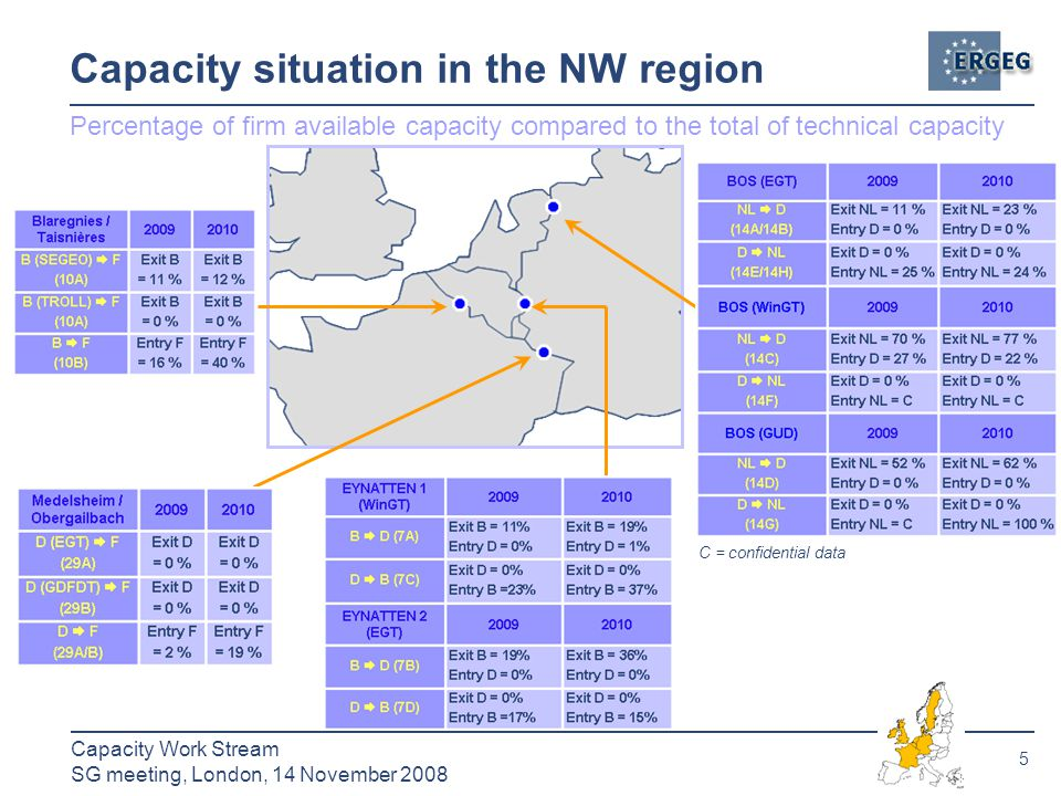 5 Capacity Work Stream SG meeting, London, 14 November 2008 Capacity situation in the NW region Percentage of firm available capacity compared to the total of technical capacity C = confidential data