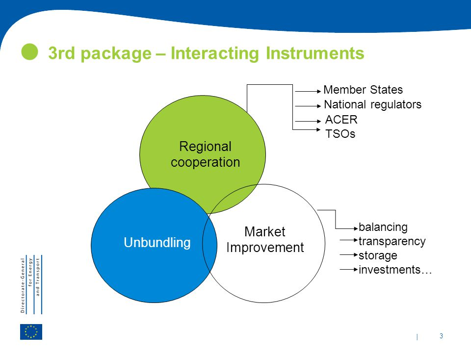 | 3 3rd package – Interacting Instruments Unbundling Regional cooperation Market Improvement Member States National regulators ACER TSOs balancing transparency storage investments…