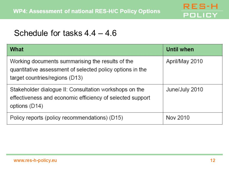 WP4: Assessment of national RES-H/C Policy Options   Schedule for tasks 4.4 – 4.6