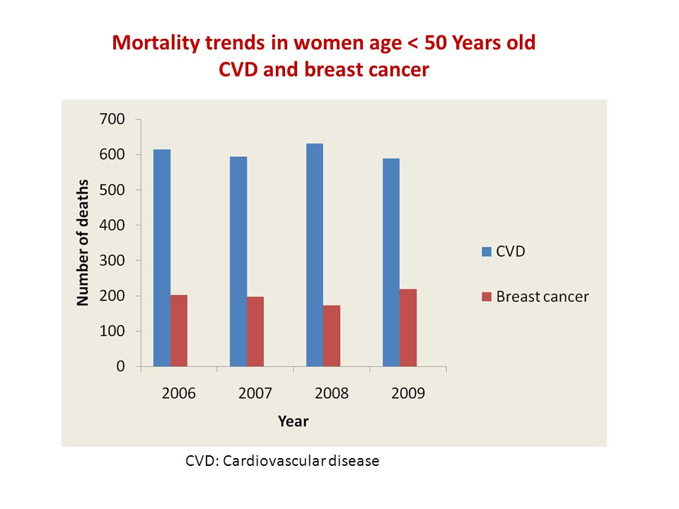 Mortality trends in women age < 50 Years old CVD and breast cancer CVD: Cardiovascular disease