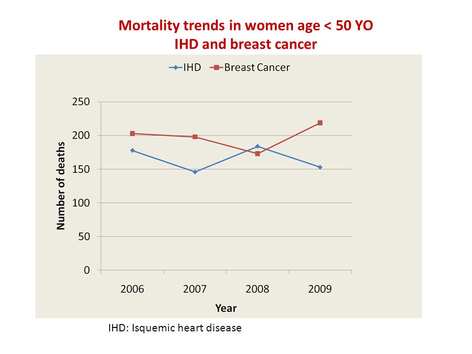 Mortality trends in women age < 50 YO IHD and breast cancer IHD: Isquemic heart disease