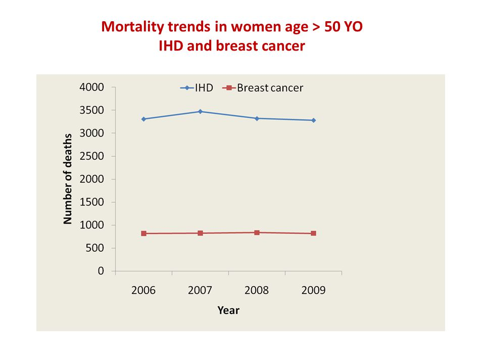 Mortality trends in women age > 50 YO IHD and breast cancer