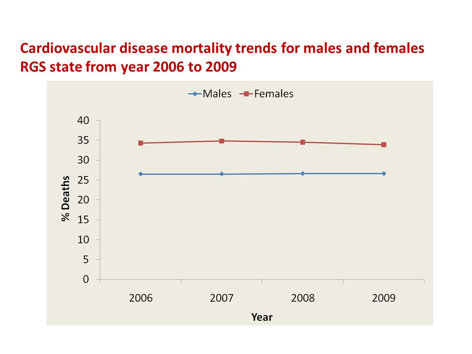Cardiovascular disease mortality trends for males and females RGS state from year 2006 to 2009