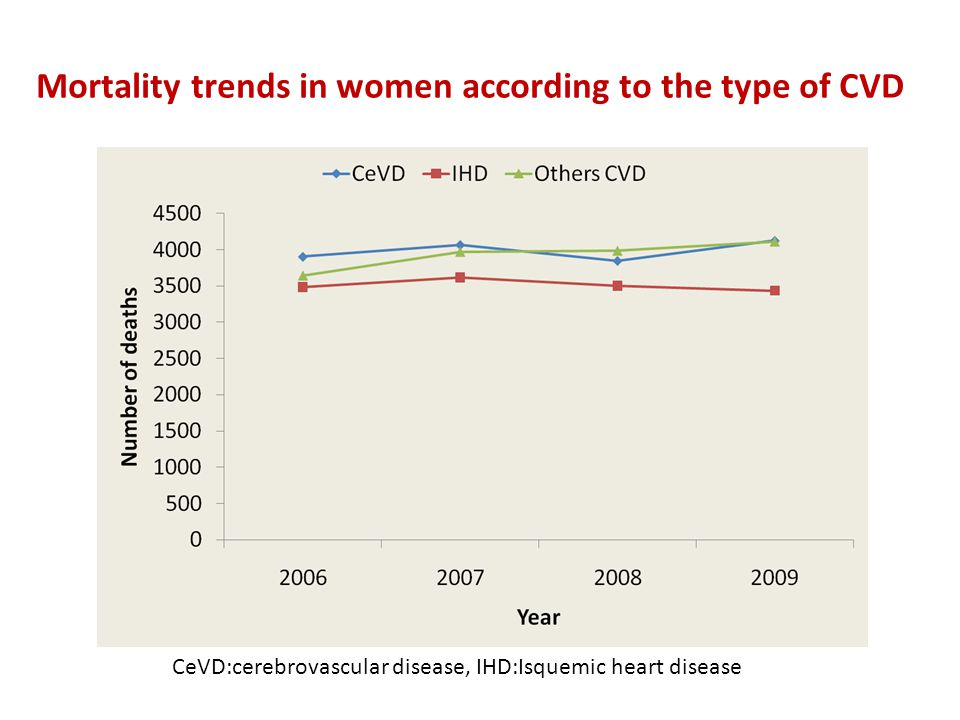 Mortality trends in women according to the type of CVD CeVD:cerebrovascular disease, IHD:Isquemic heart disease