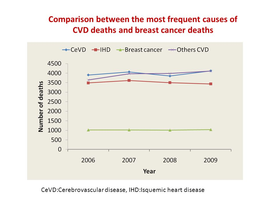 Comparison between the most frequent causes of CVD deaths and breast cancer deaths CeVD:Cerebrovascular disease, IHD:Isquemic heart disease