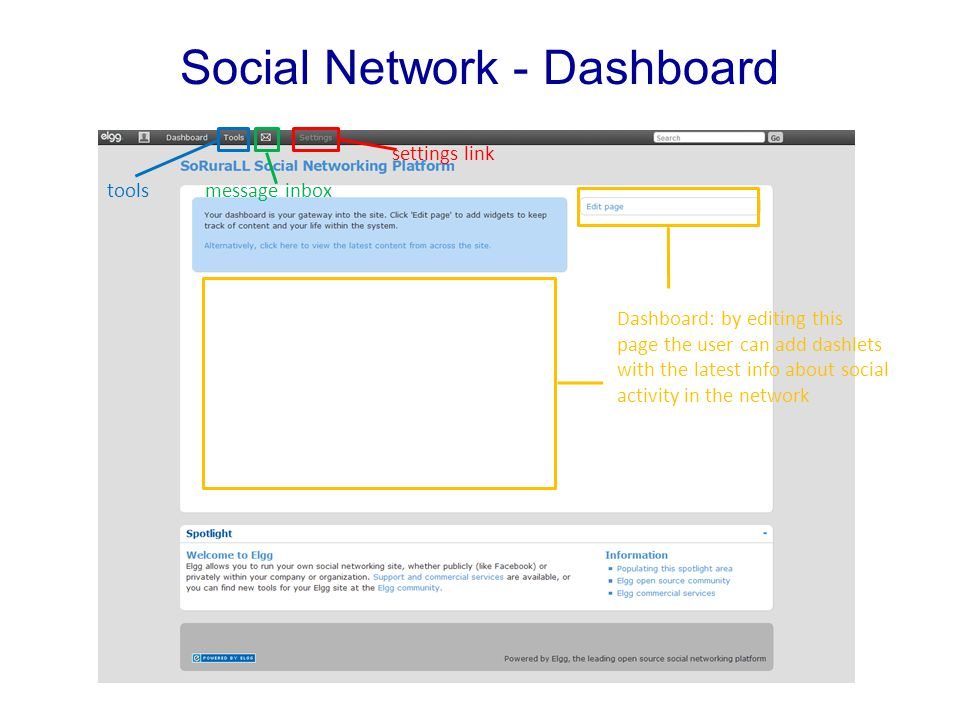 Social Network - Dashboard settings link message inboxtools Dashboard: by editing this page the user can add dashlets with the latest info about social activity in the network