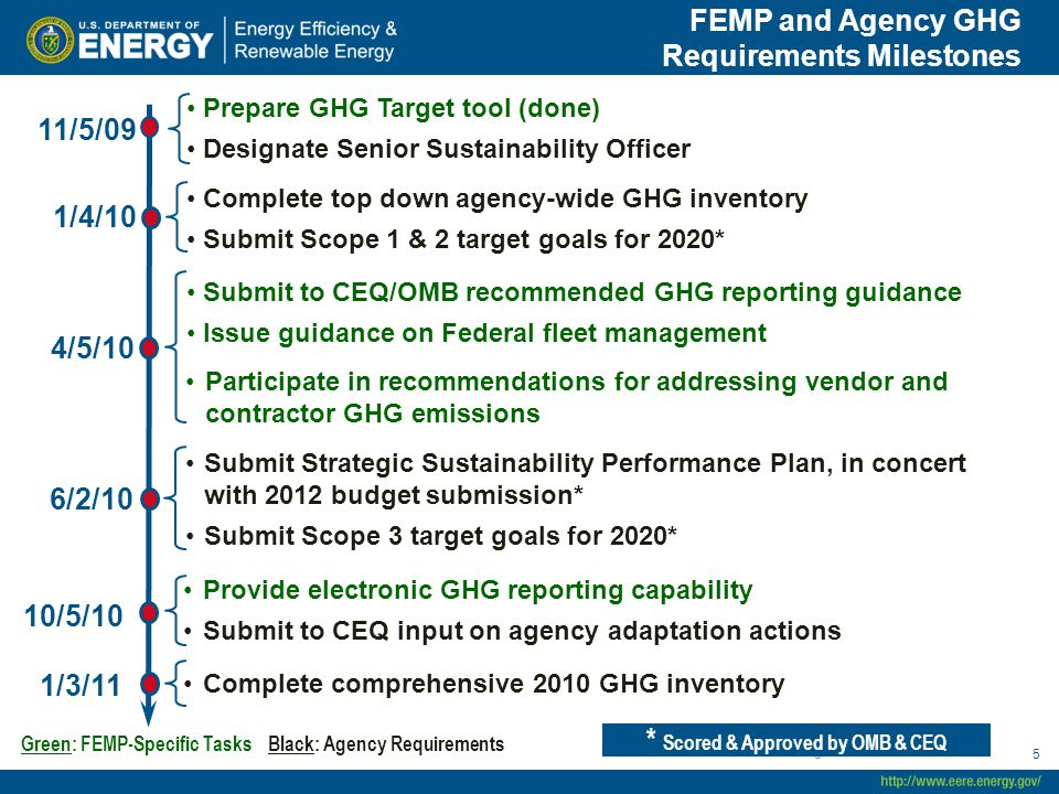 FEMP and Agency GHG Requirements Milestones 55 Provide electronic GHG reporting capability Submit to CEQ input on agency adaptation actions Complete top down agency-wide GHG inventory Submit Scope 1 & 2 target goals for 2020* Submit to CEQ/OMB recommended GHG reporting guidance Issue guidance on Federal fleet management Complete comprehensive 2010 GHG inventory Submit Strategic Sustainability Performance Plan, in concert with 2012 budget submission* Submit Scope 3 target goals for 2020* 1/3/11 10/5/10 4/5/10 6/2/10 1/4/10 * Scored & Approved by OMB & CEQ Green: FEMP-Specific Tasks Black: Agency Requirements Prepare GHG Target tool (done) Designate Senior Sustainability Officer 11/5/09 Participate in recommendations for addressing vendor and contractor GHG emissions