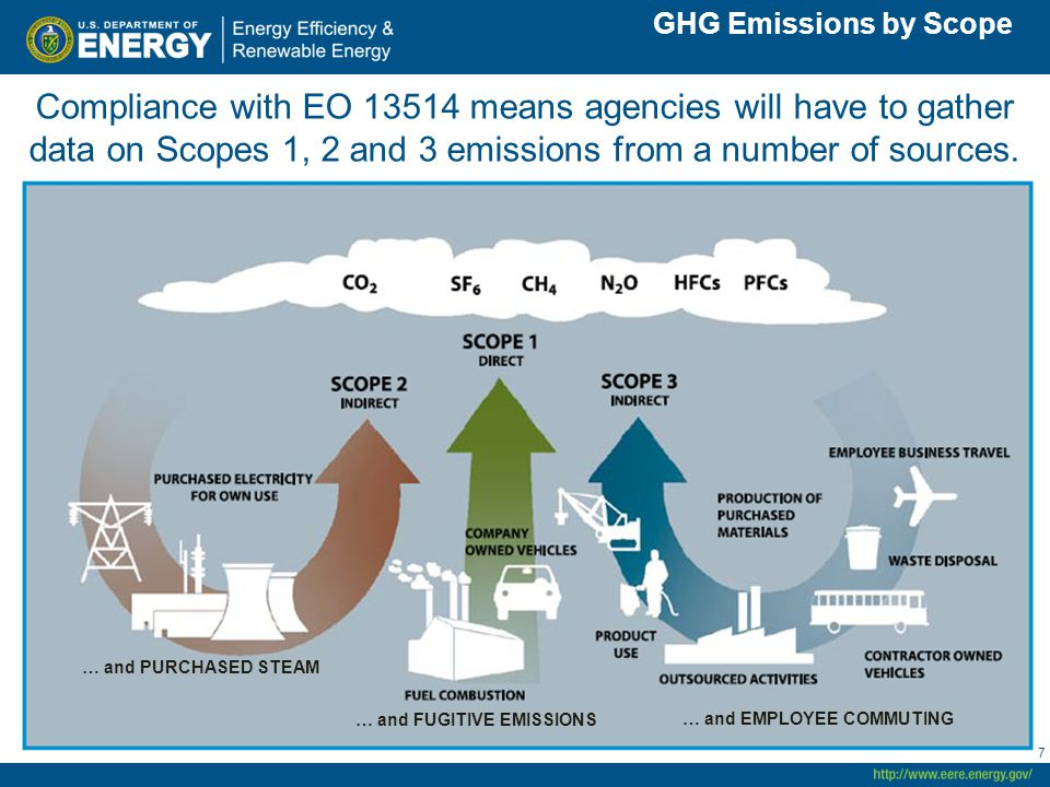 7 GHG Emissions by Scope … and PURCHASED STEAM … and FUGITIVE EMISSIONS GHG Emissions by Scope Compliance with EO means agencies will have to gather data on Scopes 1, 2 and 3 emissions from a number of sources.