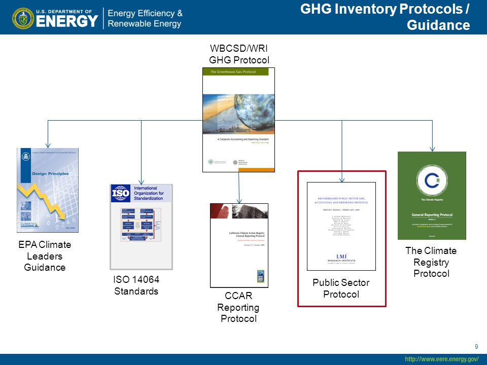9 EPA Climate Leaders Guidance ISO Standards CCAR Reporting Protocol Public Sector Protocol WBCSD/WRI GHG Protocol The Climate Registry Protocol GHG Inventory Protocols / Guidance