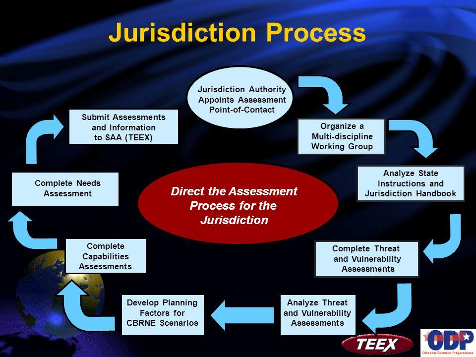 Direct the Assessment Process for the Jurisdiction Organize a Multi-discipline Working Group Analyze State Instructions and Jurisdiction Handbook Complete Threat and Vulnerability Assessments Analyze Threat and Vulnerability Assessments Complete Needs Assessment Complete Capabilities Assessments Submit Assessments and Information to SAA (TEEX) Jurisdiction Authority Appoints Assessment Point-of-Contact Jurisdiction Process Develop Planning Factors for CBRNE Scenarios