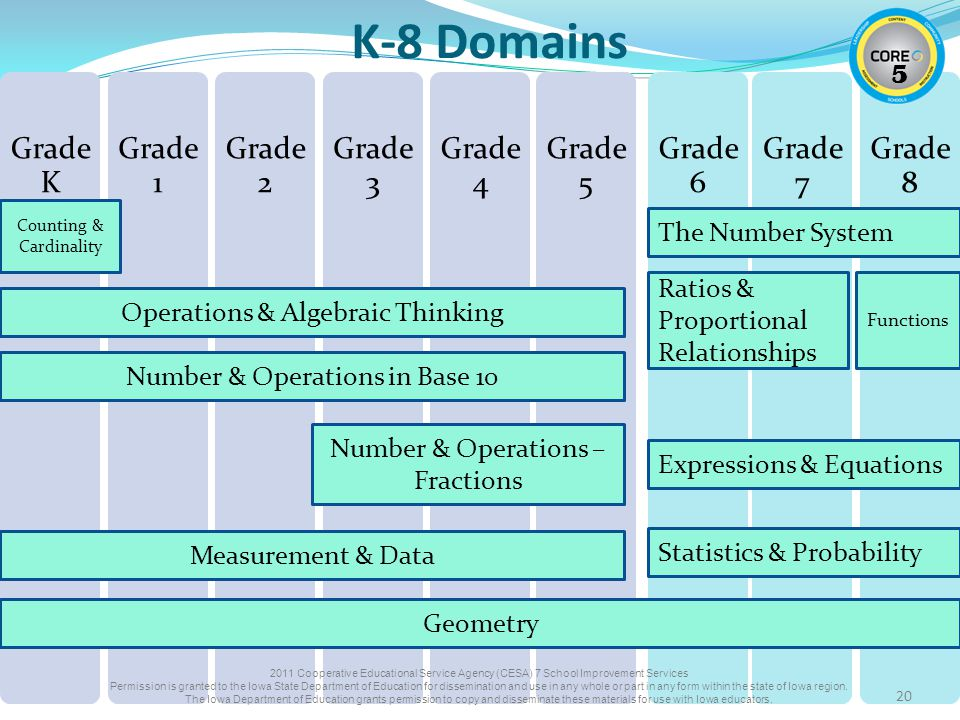 20 Grade K Grade 1 Grade 2 Grade 3 Grade 4 Grade 5 Grade 6 Grade 7 Grade 8 Counting & Cardinality Operations & Algebraic Thinking Number & Operations in Base 10 Measurement & Data Number & Operations – Fractions Geometry The Number System Expressions & Equations Ratios & Proportional Relationships Statistics & Probability Functions K-8 Domains Cooperative Educational Service Agency (CESA) 7 School Improvement Services Permission is granted to the Iowa State Department of Education for dissemination and use in any whole or part in any form within the state of Iowa region.