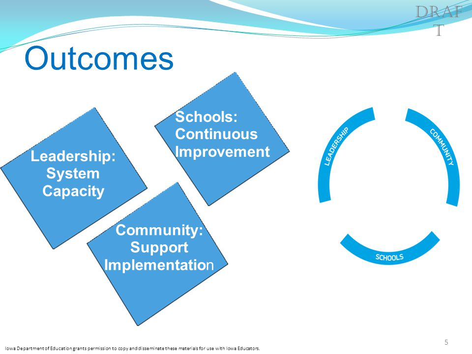 Outcomes Leadership: System Capacity Schools: Continuous Improvement Community: Support Implementation Iowa Department of Education grants permission to copy and disseminate these materials for use with Iowa Educators.