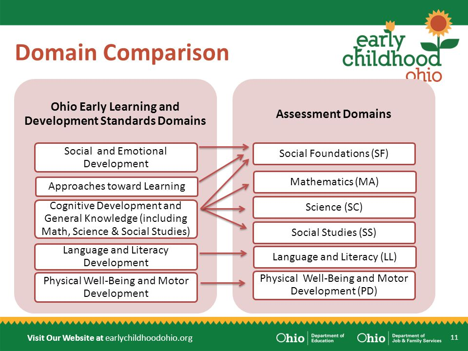 Visit Our Website at earlychildhoodohio.org Domain Comparison Ohio Early Learning and Development Standards Domains Social and Emotional Development Approaches toward Learning Cognitive Development and General Knowledge (including Math, Science & Social Studies) Language and Literacy Development Physical Well-Being and Motor Development Assessment Domains Social Foundations (SF)Mathematics (MA)Science (SC)Social Studies (SS)Language and Literacy (LL) Physical Well-Being and Motor Development (PD) 11