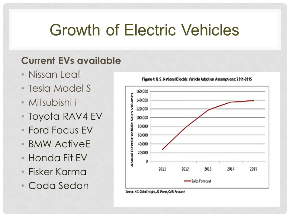 Growth of Electric Vehicles Current EVs available Nissan Leaf Tesla Model S Mitsubishi i Toyota RAV4 EV Ford Focus EV BMW ActiveE Honda Fit EV Fisker Karma Coda Sedan