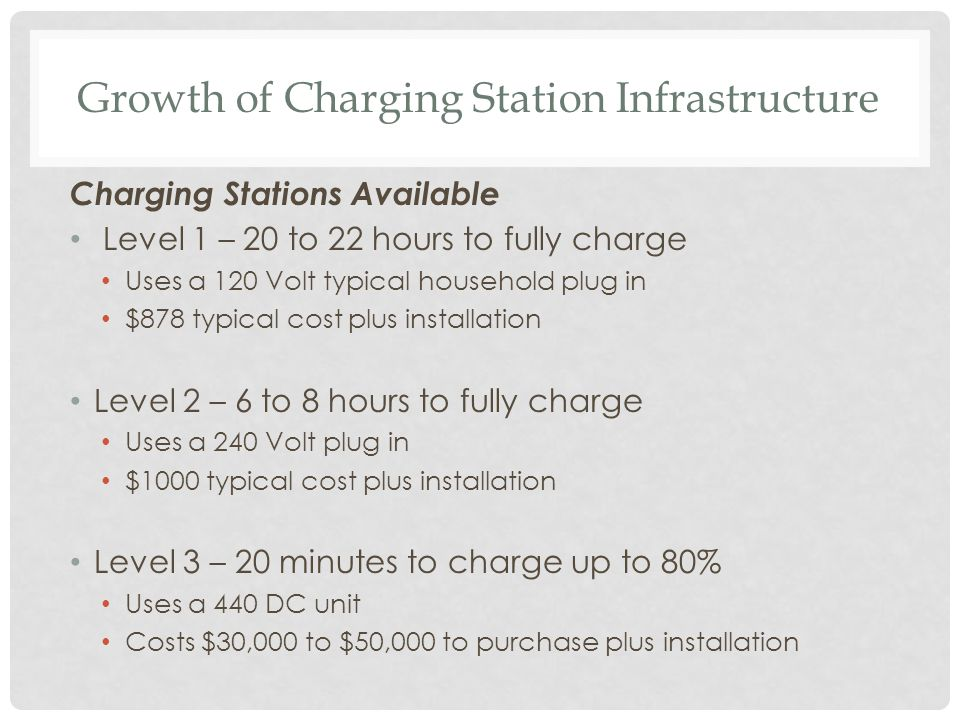 Growth of Charging Station Infrastructure Charging Stations Available Level 1 – 20 to 22 hours to fully charge Uses a 120 Volt typical household plug in $878 typical cost plus installation Level 2 – 6 to 8 hours to fully charge Uses a 240 Volt plug in $1000 typical cost plus installation Level 3 – 20 minutes to charge up to 80% Uses a 440 DC unit Costs $30,000 to $50,000 to purchase plus installation