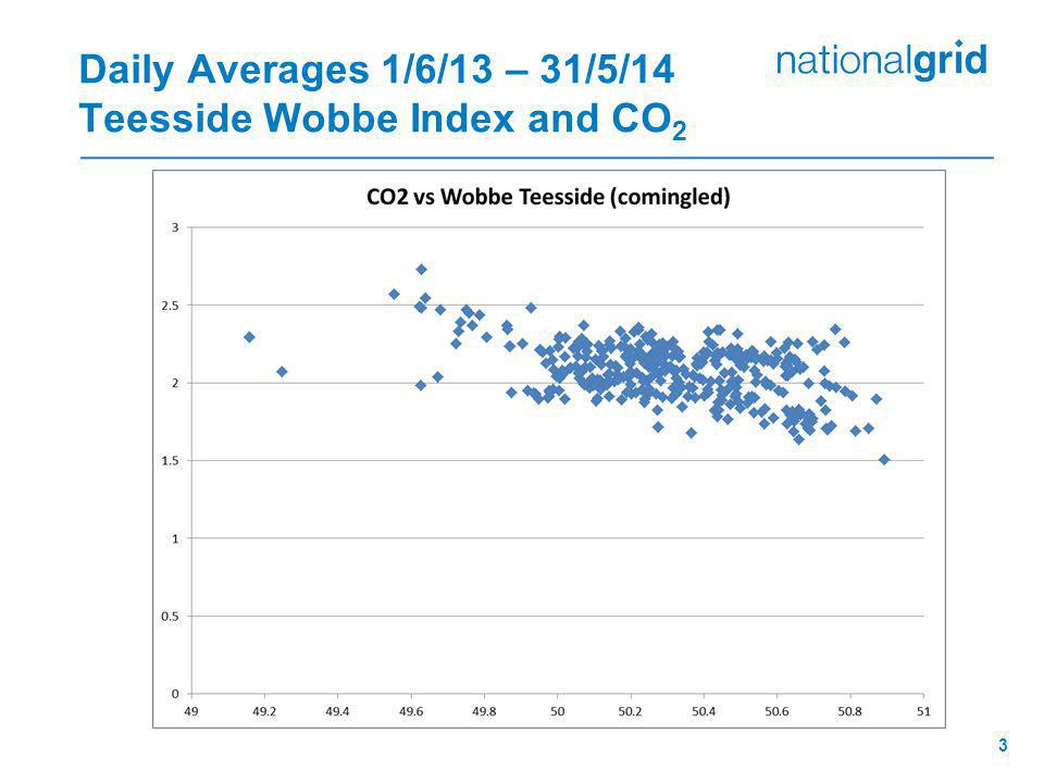 Daily Averages 1/6/13 – 31/5/14 Teesside Wobbe Index and CO 2 3