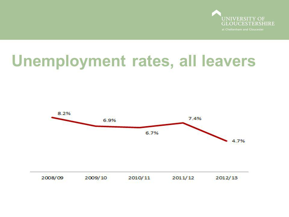 Unemployment rates, all leavers