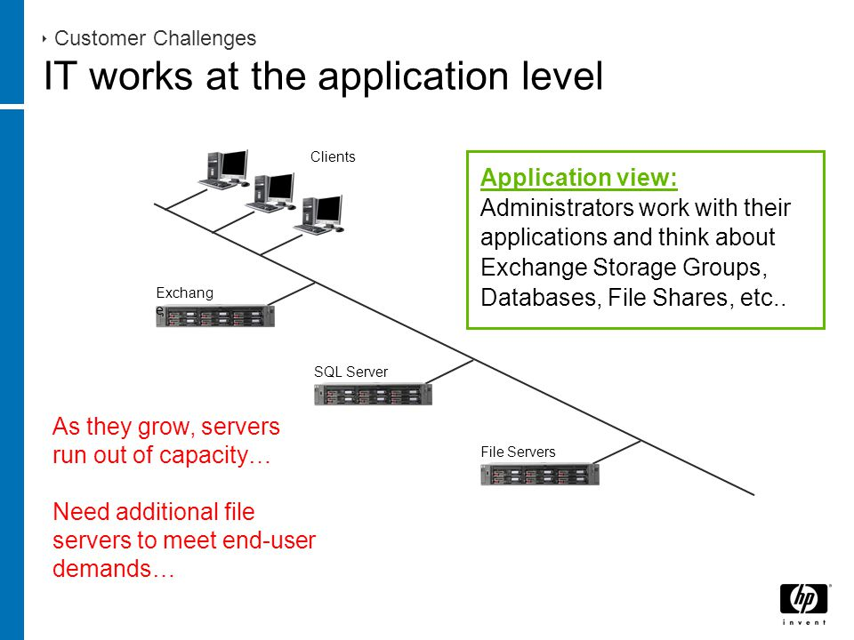 Clients Exchang e SQL Server  Customer Challenges IT works at the application level Application view: Administrators work with their applications and think about Exchange Storage Groups, Databases, File Shares, etc..