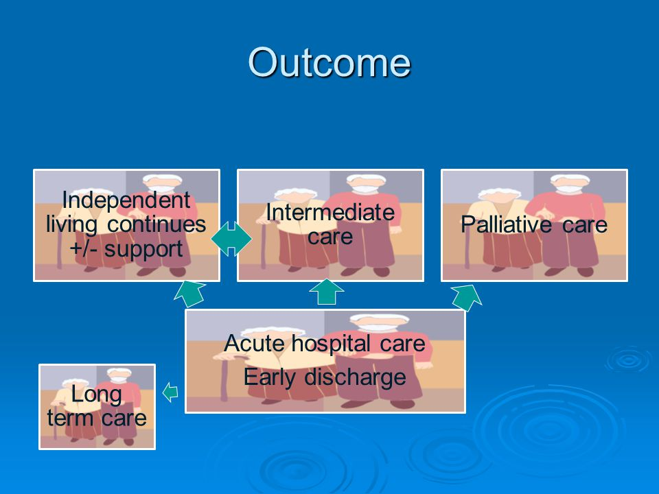 Outcome Independent living continues +/- support Intermediate care Palliative care Long term care Acute hospital care Early discharge