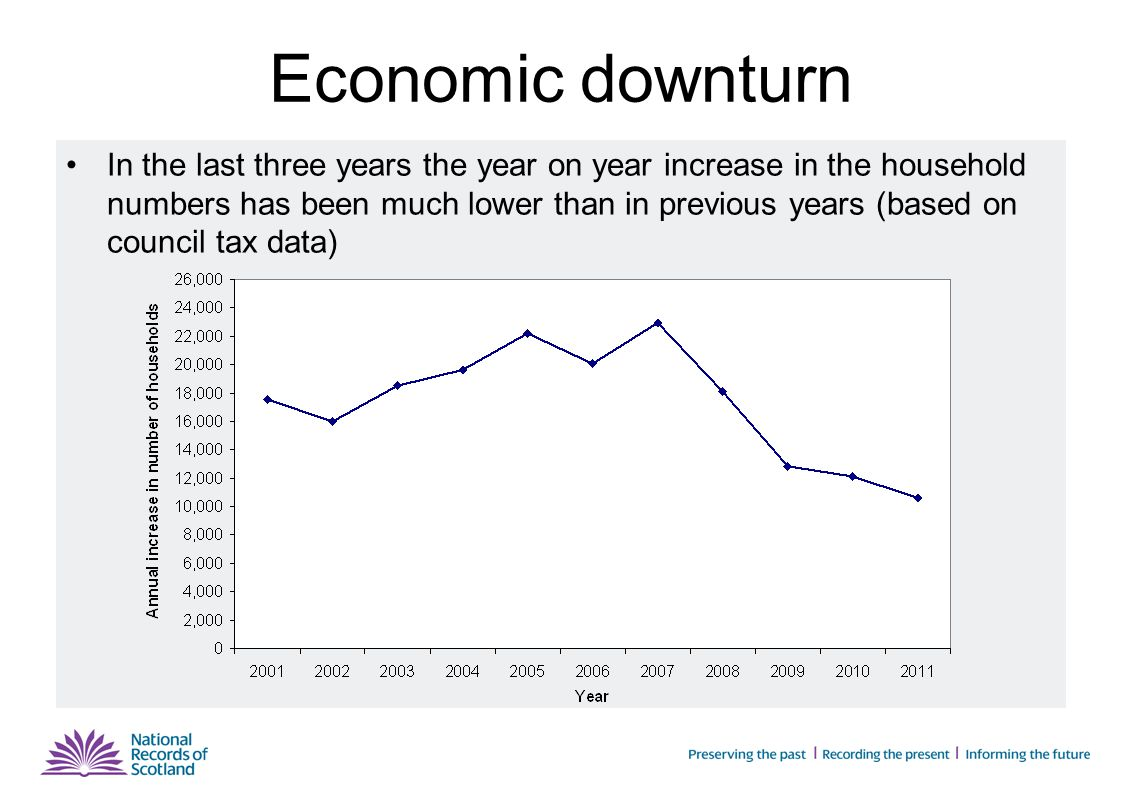 Economic downturn In the last three years the year on year increase in the household numbers has been much lower than in previous years (based on council tax data)