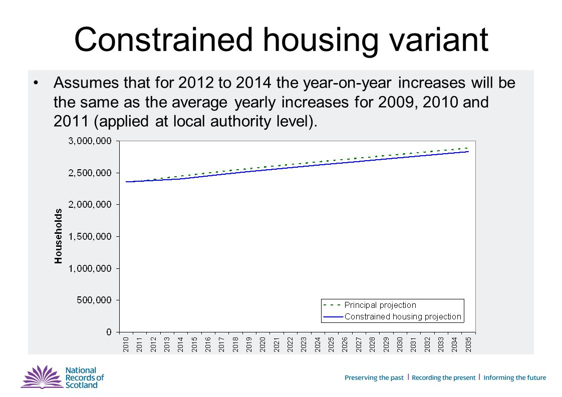 Constrained housing variant Assumes that for 2012 to 2014 the year-on-year increases will be the same as the average yearly increases for 2009, 2010 and 2011 (applied at local authority level).