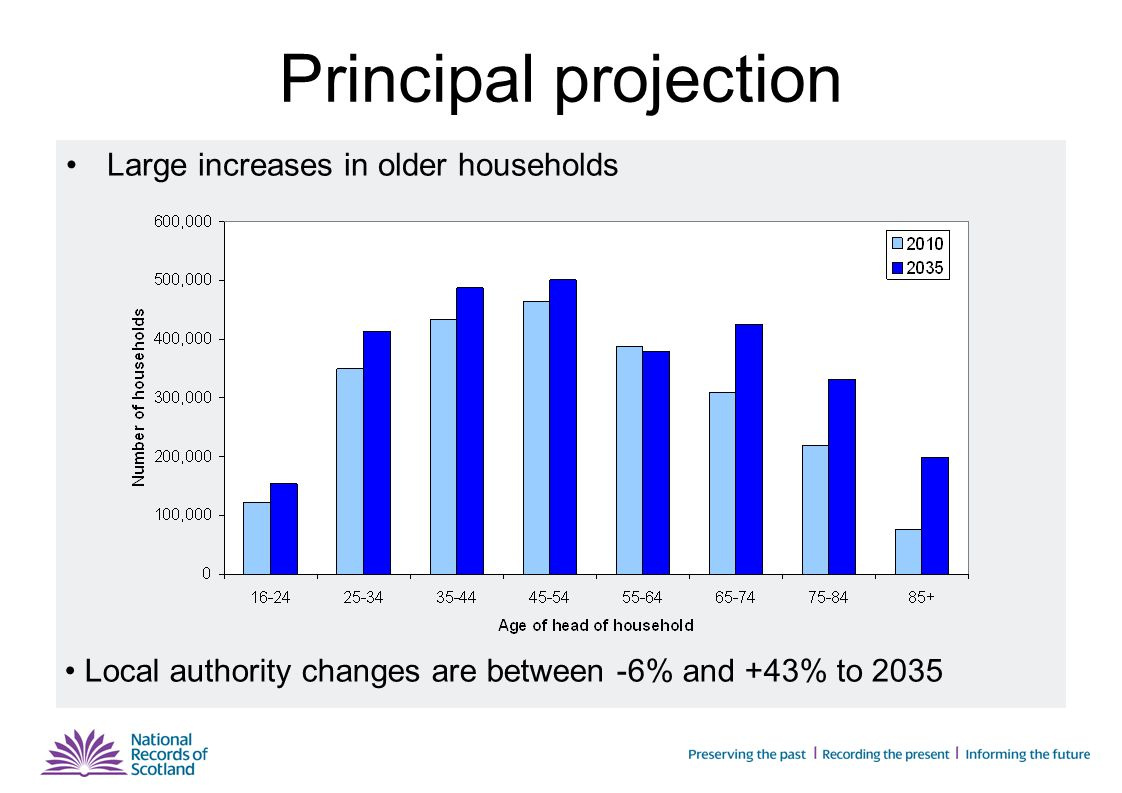 Principal projection Large increases in older households Local authority changes are between -6% and +43% to 2035