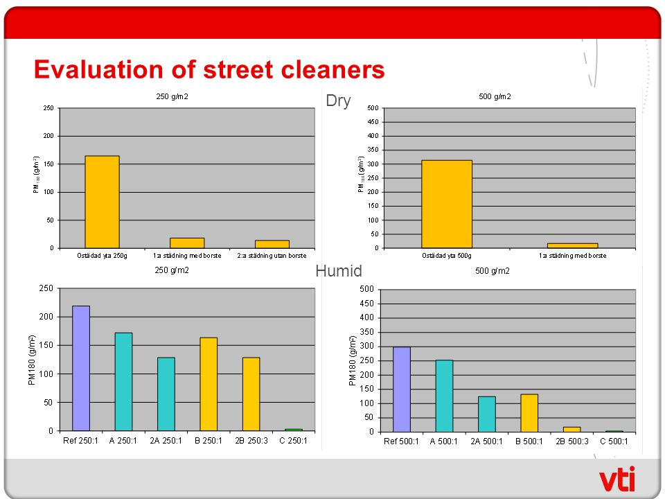Evaluation of street cleaners Dry Humid