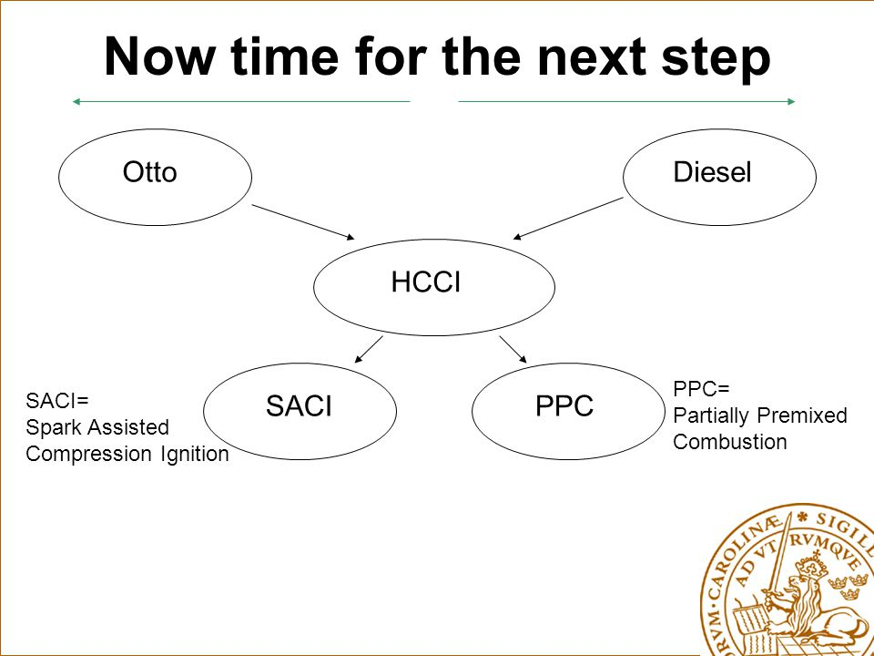 Now time for the next step OttoDieselHCCI SACIPPC SACI= Spark Assisted Compression Ignition PPC= Partially Premixed Combustion