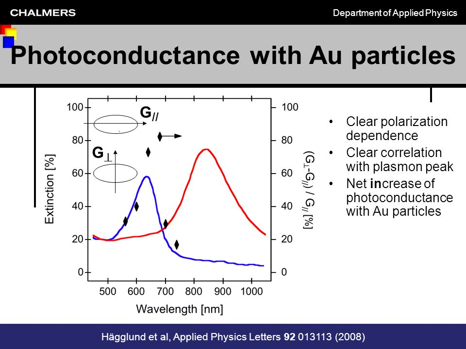 Department of Applied Physics Chalmers vägar mot en hållbar värld 2009 michael.zach@chalmers.se Photoconductance with Au particles Clear polarization dependence Clear correlation with plasmon peak Net increase of photoconductance with Au particles P P GG G // Hägglund et al, Applied Physics Letters 92 013113 (2008)