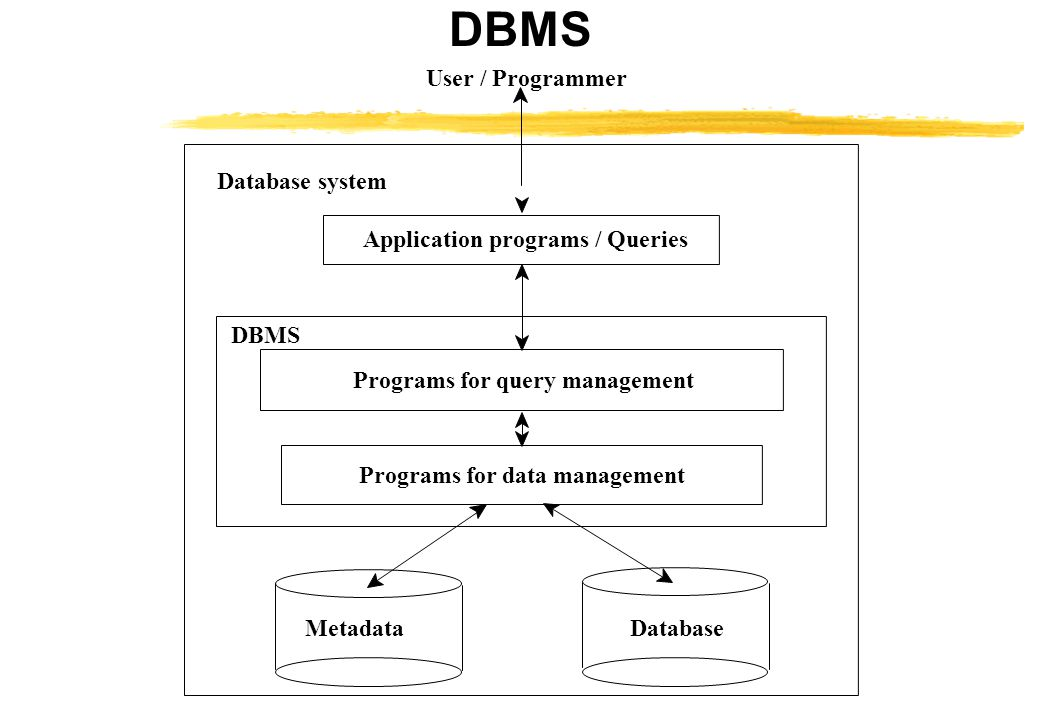Database system Application programs / Queries Programs for query management Programs for data management MetadataDatabase User / Programmer DBMS